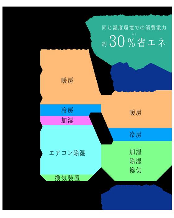 同じ温湿度環境にするとDESICA方式は消費電力約30%省エネ
