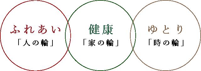 ふれあい「人の輪」健康「家の輪」ゆとり「時の輪」